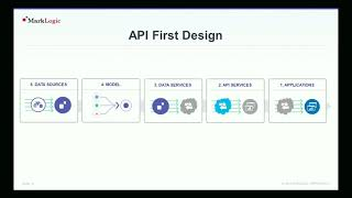 API First: An Agile Approach to Data Management