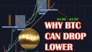 How LOW can BITCOIN go? Should You buy Bitcoin? Bitcoin crashing today. Bitcoin drop