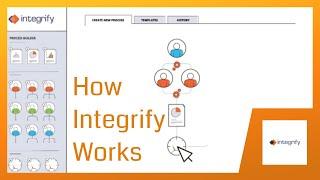 Videos zu Integrify