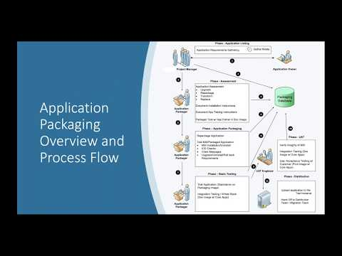 Streamline Systems Management with Application Repackaging