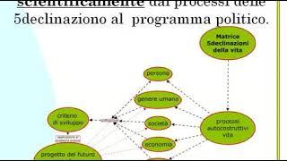 6. definire La Pratica
