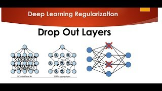 Tutorial 9- Drop Out Layers in Multi Neural Network