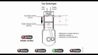 Pv Diagram Of 2 Stroke Petrol Engine ฟร ว ด โอออนไลน ด ท ว