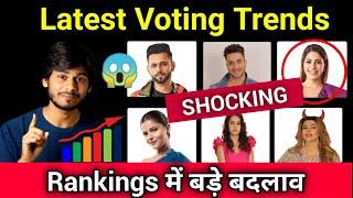 Bigg Boss 14 😱 Latest Voting Trends | Rankings में बड़े बदलाव | कौन होगा Evict?