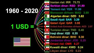 Historical Exchange Rates Since 1960 - 2020 15 Currency