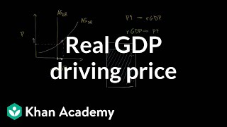 Real GDP driving Price