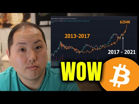 , title : 'BITCOIN IS FOLLOWING THE SAME PATTERN FROM THE LAST BULL RUN'