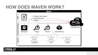 Apache Maven Tutorial | Technical Overview