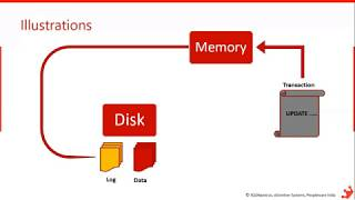 SQL Server Backup & Restore by Satya Ramesh