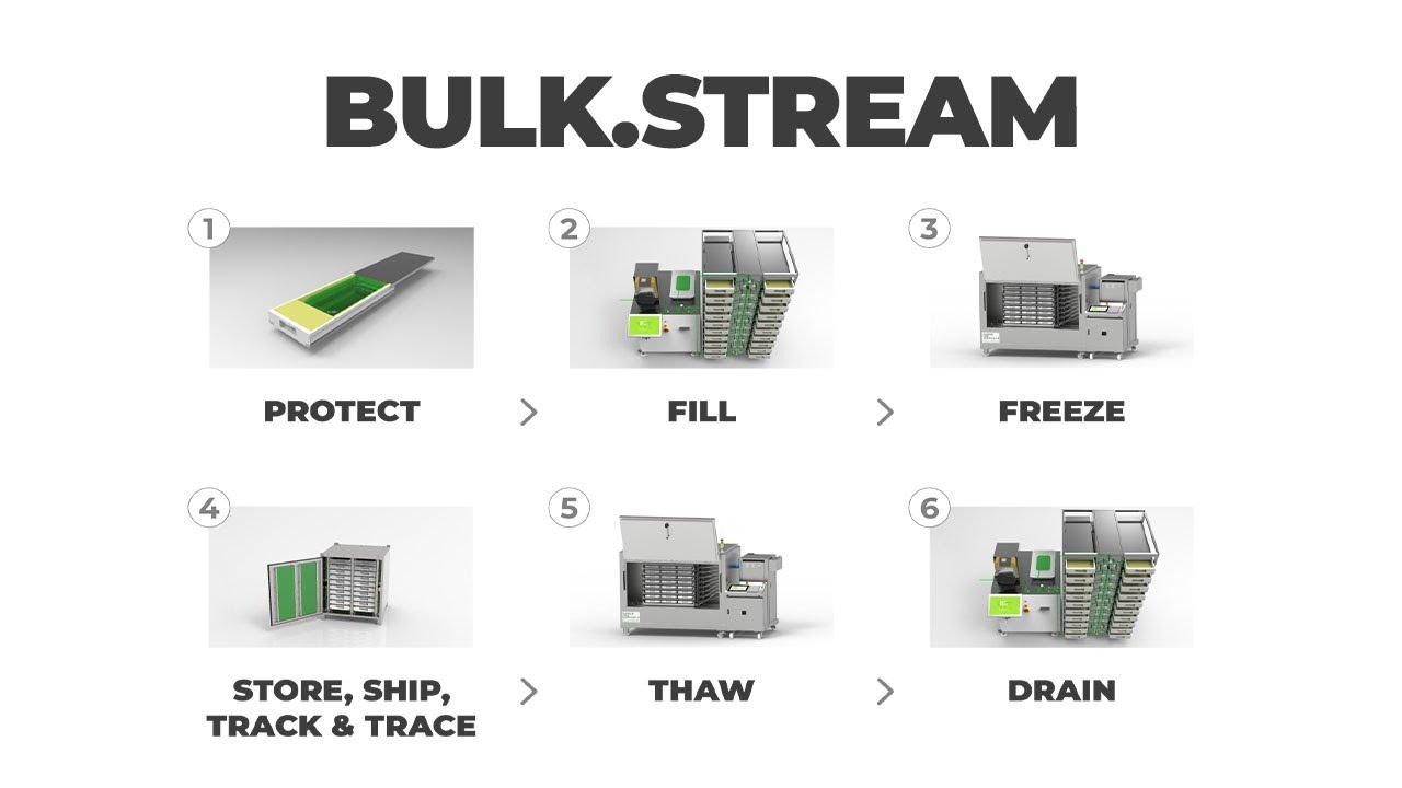 Bulk.Stream - a key innovation for drug substance logistic - biotech & biopharma