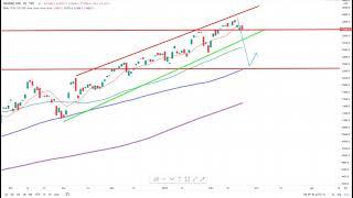 Wall Street – Woche der Entscheidung…