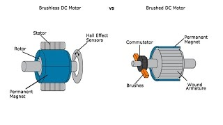 Advantages and Disadvantages of Brushed and Brushless Motors - A GalcoTV Tech Tip