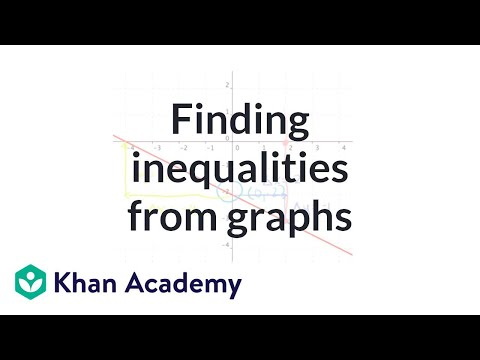 Find the inequality representing a given graph