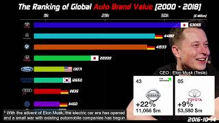 Top Global Auto Brands Ranking [2000-2018]