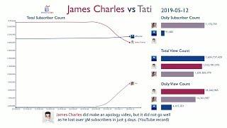 James Charles vs Tati: The Complete History (2017-2019)