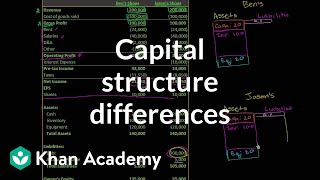 Basic capital structure differences   Stocks and bonds   Finance & Capital Markets   Khan Academy