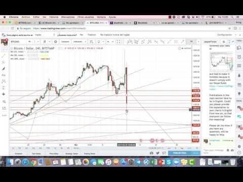 Phx btc tradingview