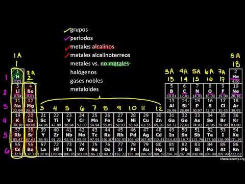 La tabla peridica clasificacin de los elementos video khan la tabla peridica clasificacin de los elementos video khan academy urtaz Images