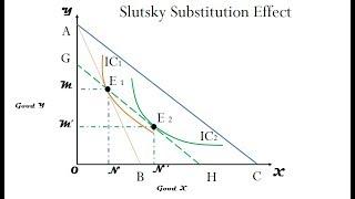 slutsky income effect