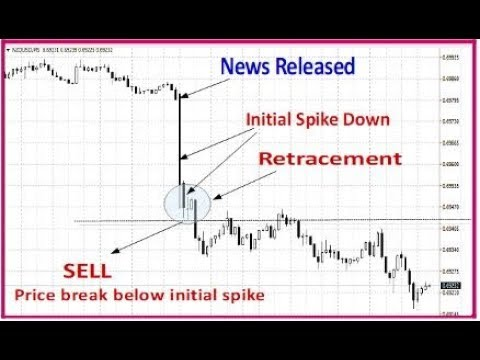 How to trade the news – 3 powerful strategies