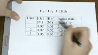 Kinetics: Initial Rate Method