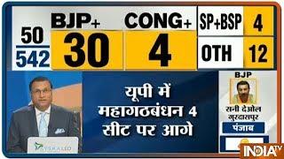 Results 2019: पहला रुझान आया सामने, 30 सीटों से BJP आगे, 4 सीट कांग्रेस को, 4 SP-BSP, 12 अन्य