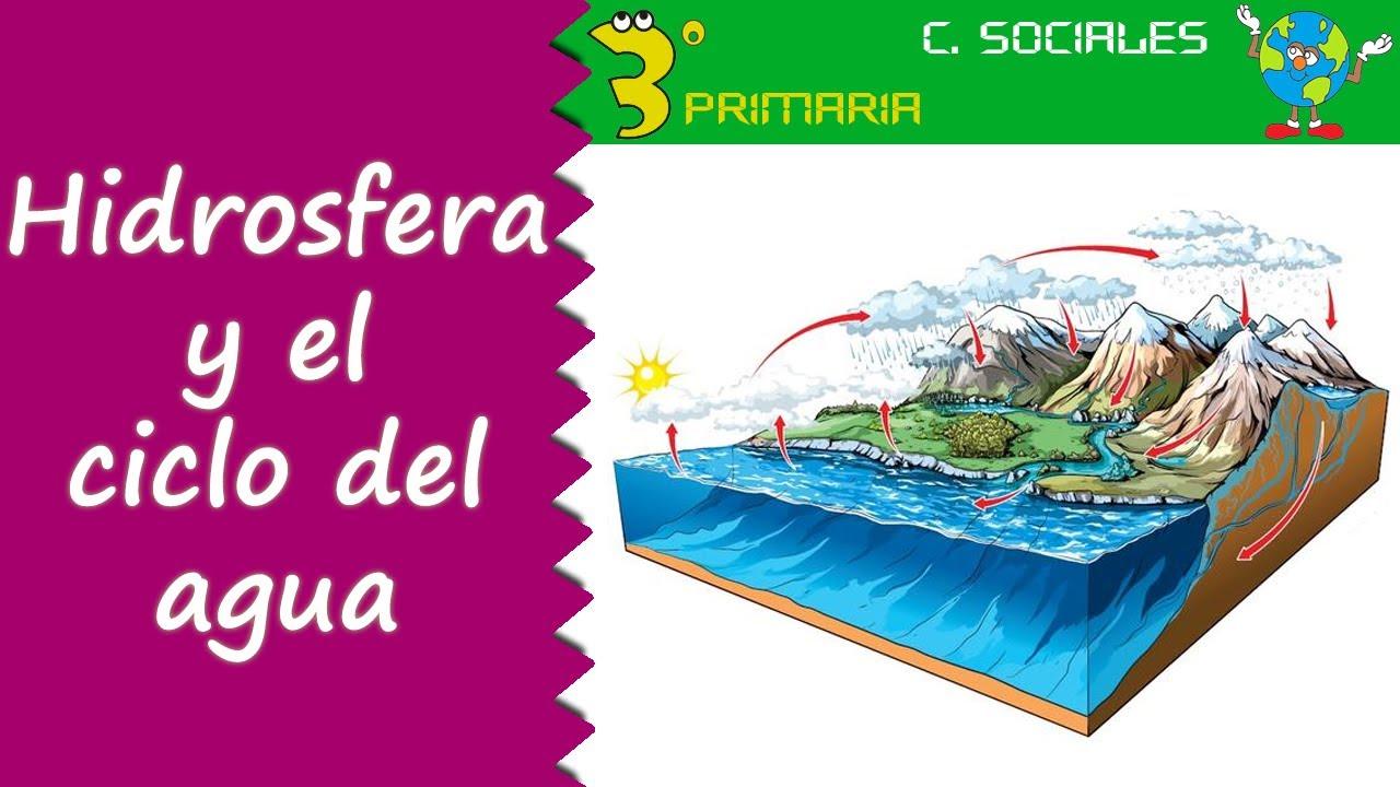 Ciencias Sociales. 3º Primaria. Tema 7. La hidrosfera. El ciclo del agua