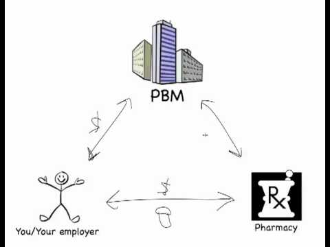 Video Pharmacy Benefits Managers (PBM) 101