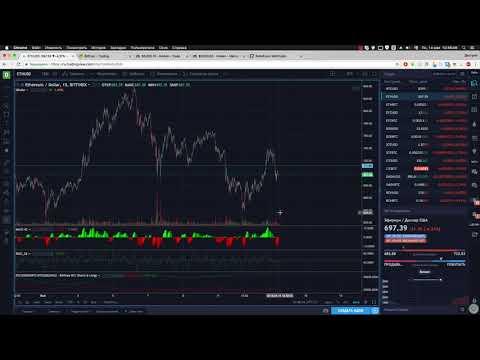 Ежедневный анализ цены биткоина 14.05.2018