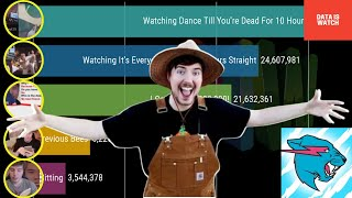 Mr Beast Accomplishments So Far | Video View Counts (SO MANY VIEWS!)