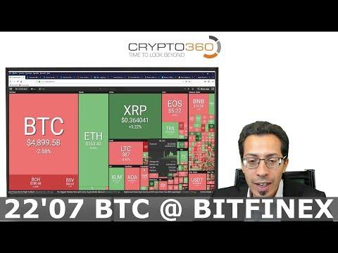 Bitcoin investicij pajamos