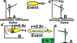 Physics - Special Relativity (5 of 43) Relativistic Velocity: A General Approach