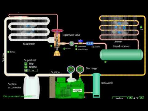Cooling Equipment Descriptions Video 22