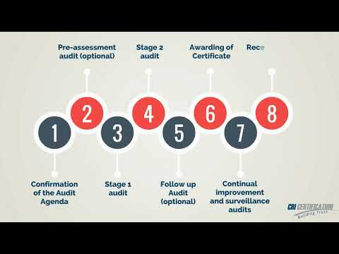 ISO 37001:2016 CRI Certification - Anti-Bribery Management System