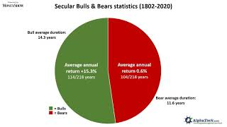 Why It's Critical to Know the Difference Between a Secular Bear and a Cyclical Bear Market
