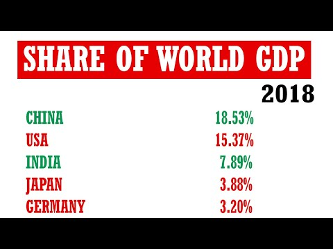 List Of Countries By Share Of World GDP (1980-2021)