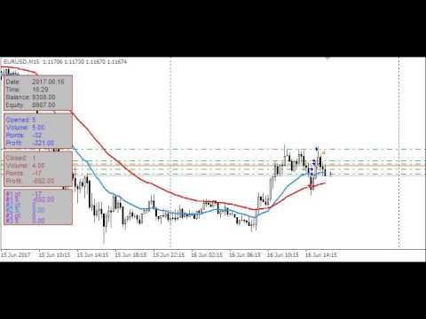 Прогнозы по курсу доллара форекс