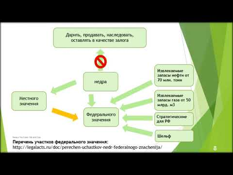 закон о недрах рф последняя редакция 2018