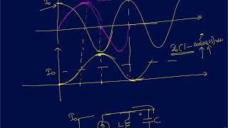 Lecture 38: Step and Pulse response of parallel and series LC circuits