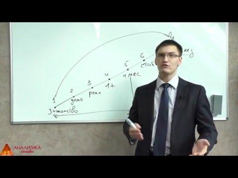 Стратегии rs в бинарных опционах