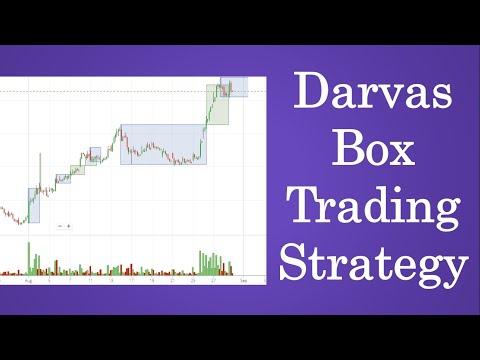 Suprasti akcijų prekybos strategijas
