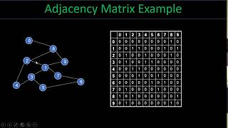 Introduction to Graph Theory(Bangla Tutorial)