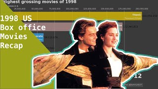 Top 10 Popular Movies of 1998 Box Office Recap by Day