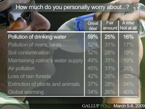 In U.S., Water Pollution Top Worry