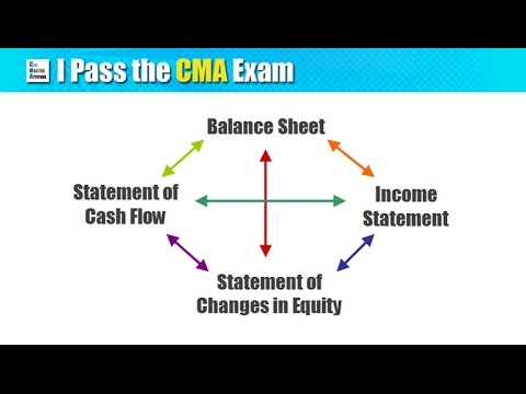 CMA Exam Part 1: Content and Syllabus (Good for 2018) - YouTube