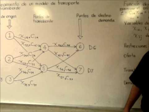 Modelo de transbordo. Fundamento teórico