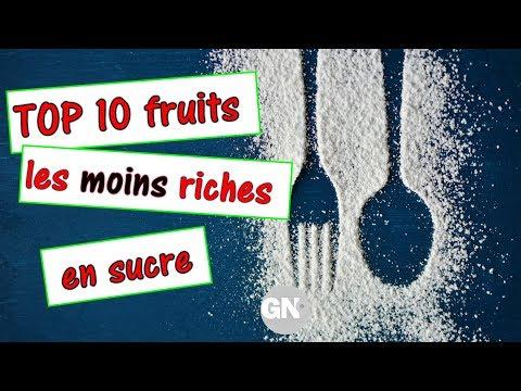 Le taux de lhomme de sucre dans le sang 75 ans