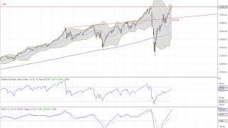 Wall Street – Ausnahmezustand geht weiter