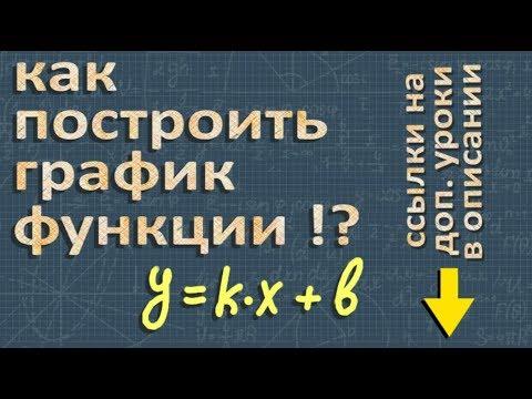 алгебра ГРАФИК ЛИНЕЙНОЙ ФУНКЦИИ y = kx + b