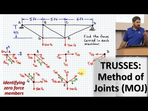 Understanding and Analysing Trusses